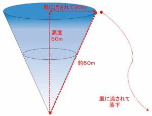 プロポと本体との電波の到達距離には限界がある