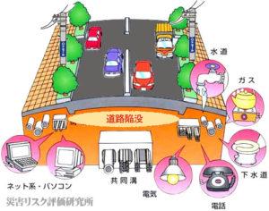 地下埋設管ライフラインのイメージ図