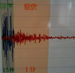 阪神・淡路大震災と東日本大震災の揺れの違い