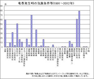 出典:気象庁・竜巻発生時の気象条件等グラフ-1991~2012年