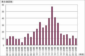 気象庁資料・時刻別発生数-1991年~2008年