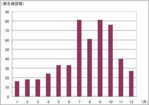 気象庁資料・月別発生数-1991年~2008年