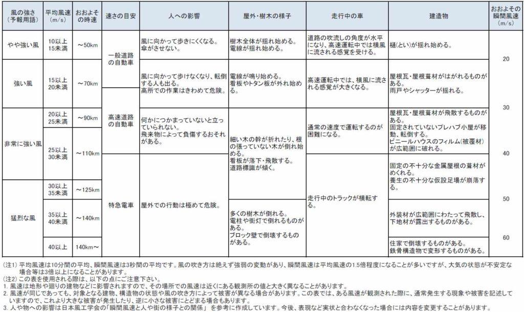 気象庁・風の強さと吹き方(平成25年3月一部改正)